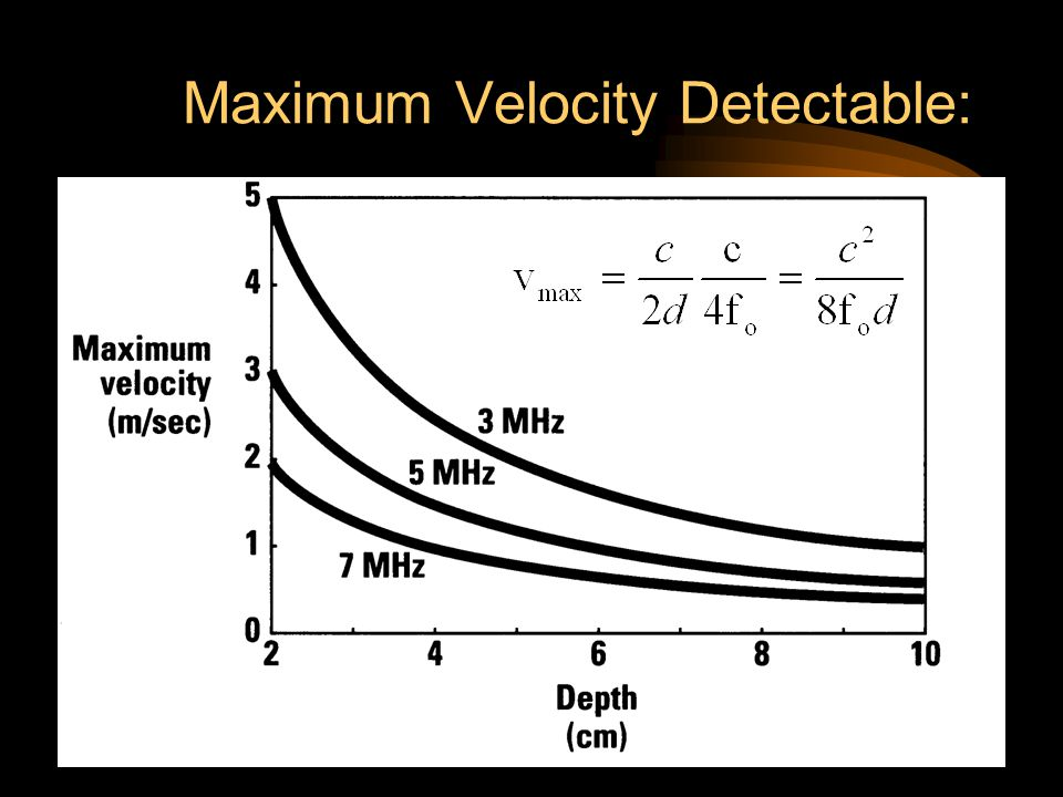 Maximum Velocity Detectable: