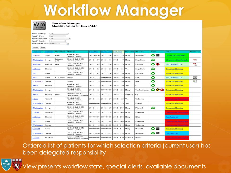 Workflow Manager Ordered list of patients for which selection criteria (current user) has been delegated responsibility.