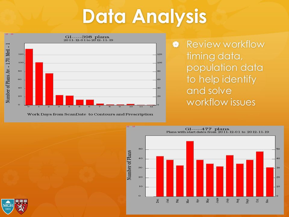 Data Analysis Review workflow timing data, population data to help identify and solve workflow issues.