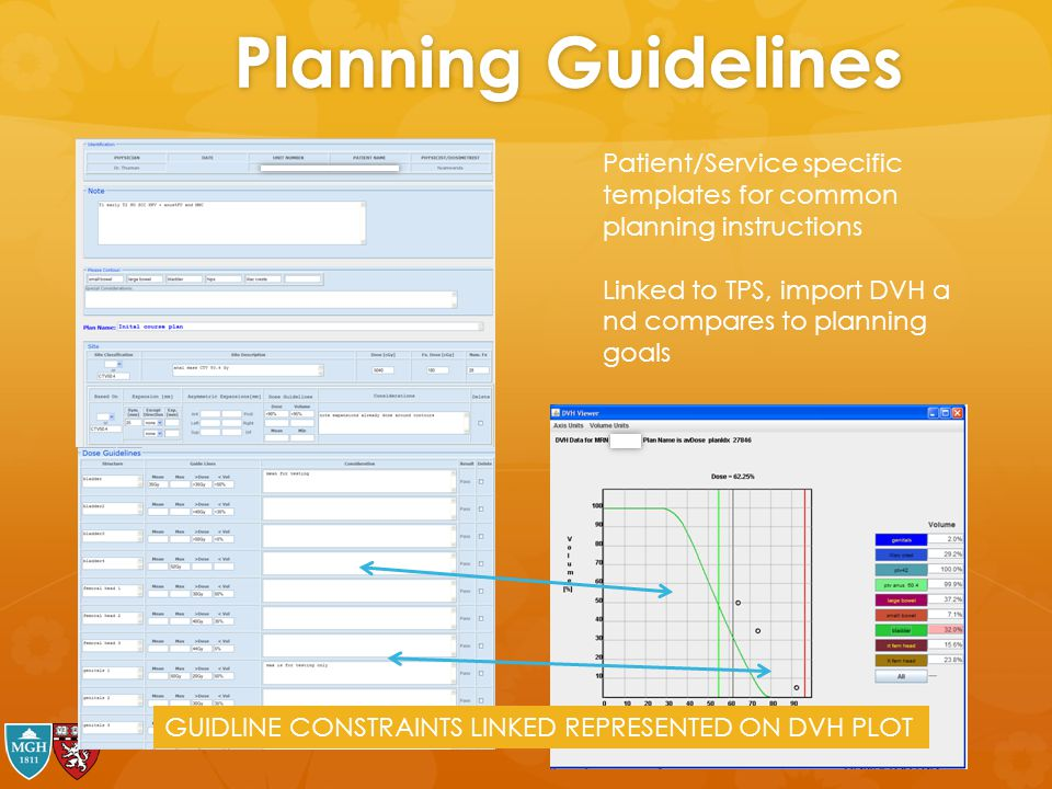 Planning Guidelines Patient/Service specific templates for common planning instructions. Linked to TPS, import DVH a nd compares to planning goals.
