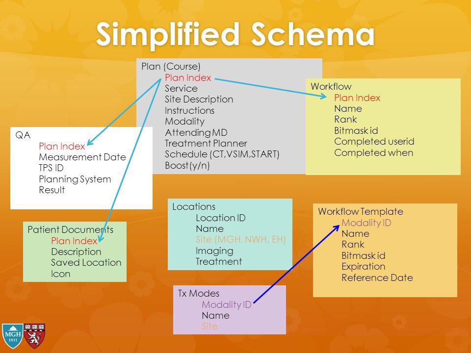 Simplified Schema Plan (Course) Plan Index Service Site Description