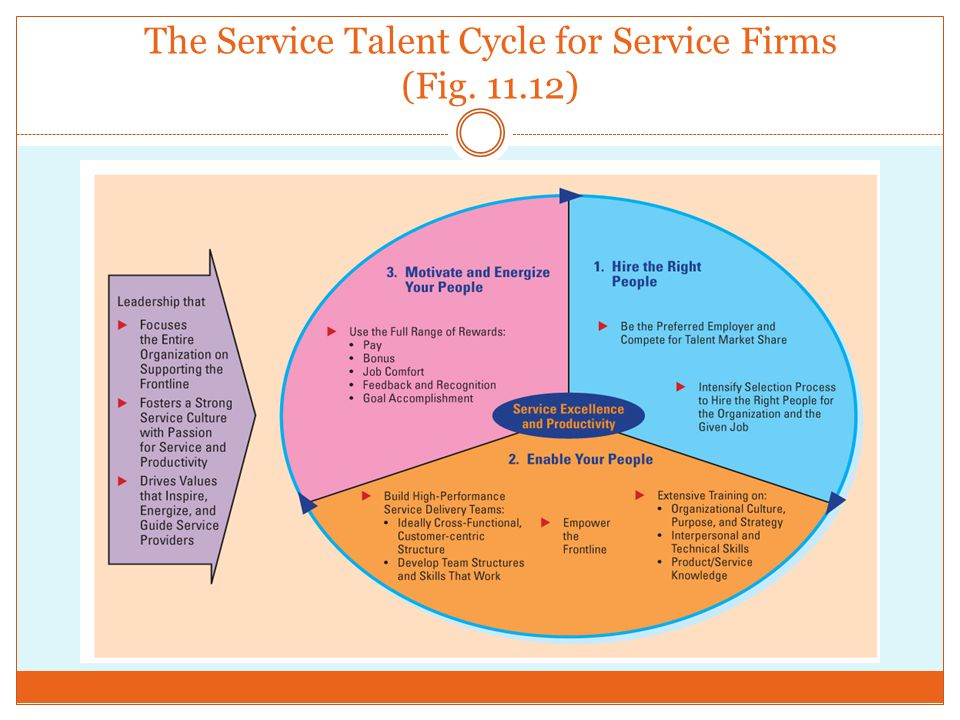 The Service Talent Cycle for Service Firms (Fig. 11.12)