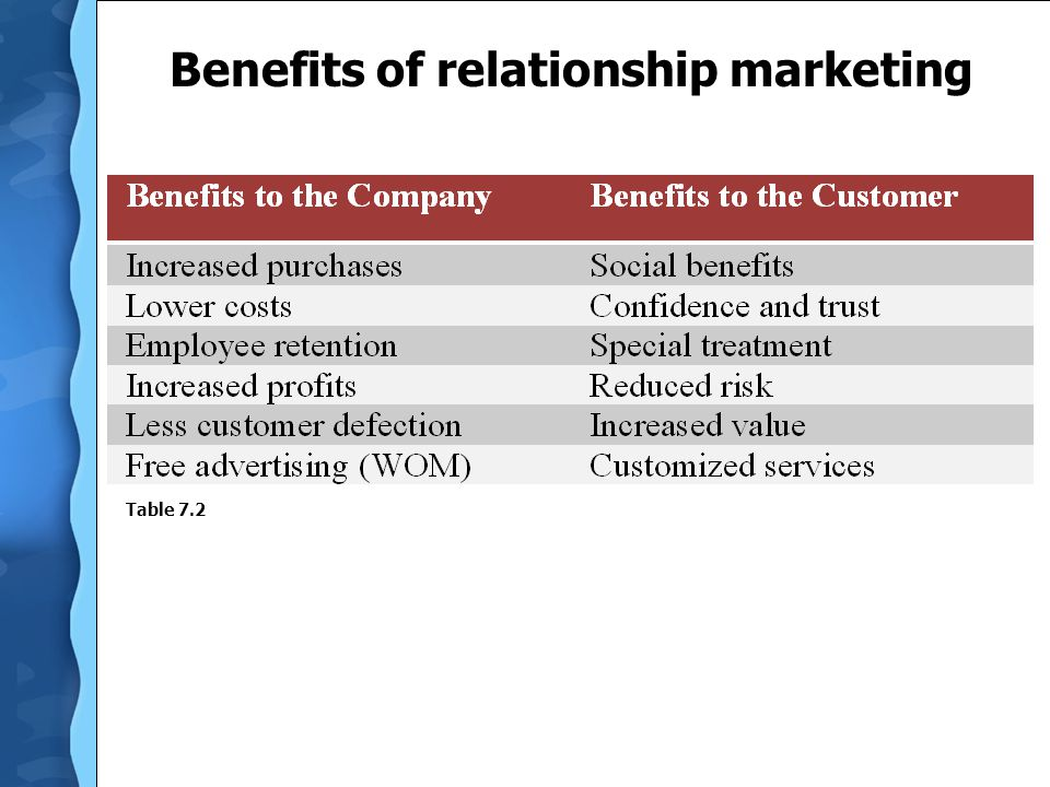 2 types of loyalty and relationship marketing