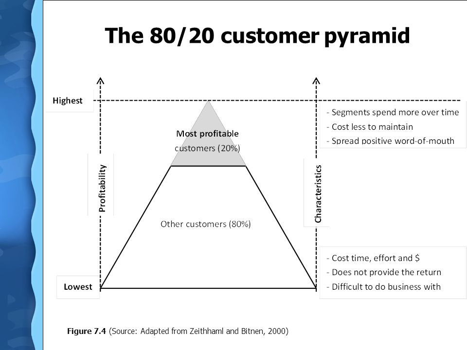 The 80/20 customer pyramid S