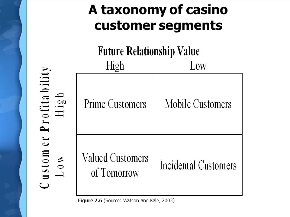 A taxonomy of casino customer segments
