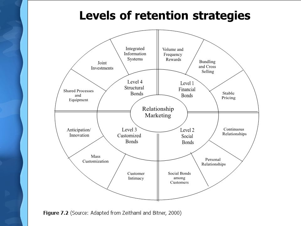 Levels of retention strategies