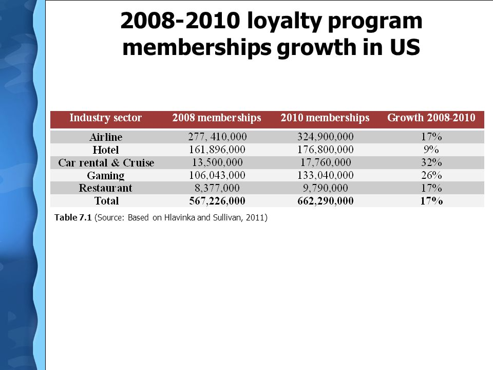 2008-2010 loyalty program memberships growth in US