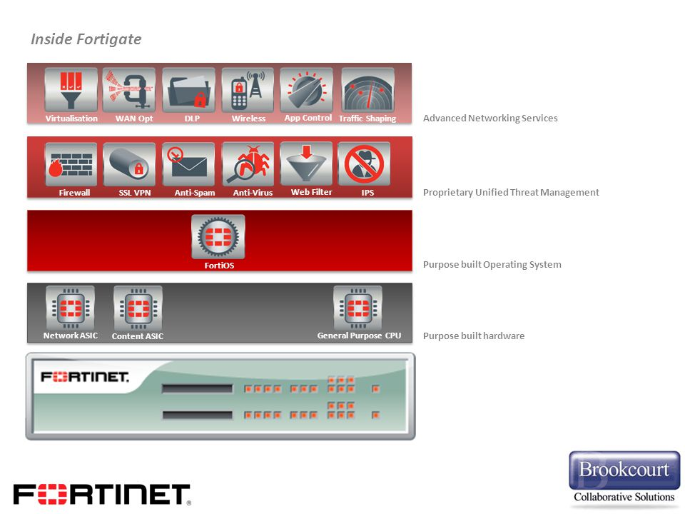 Inside Fortigate Advanced Networking Services