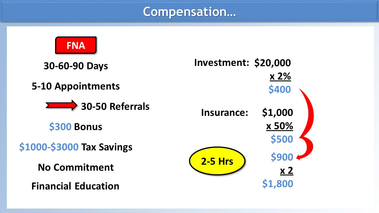 Compensation… FNA Investment: $20,000 x 2% $400 30-60-90 Days