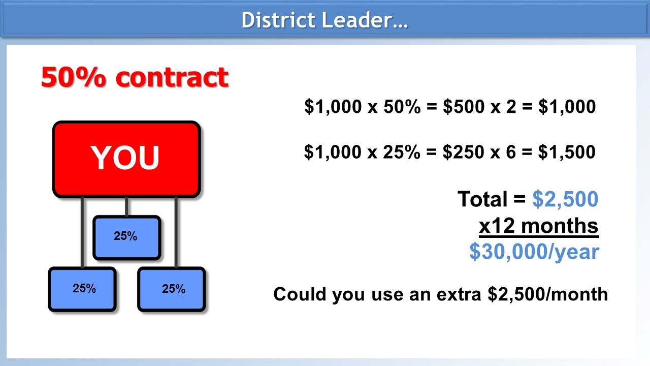 YOU 50% contract District Leader… Total = $2,500 x12 months
