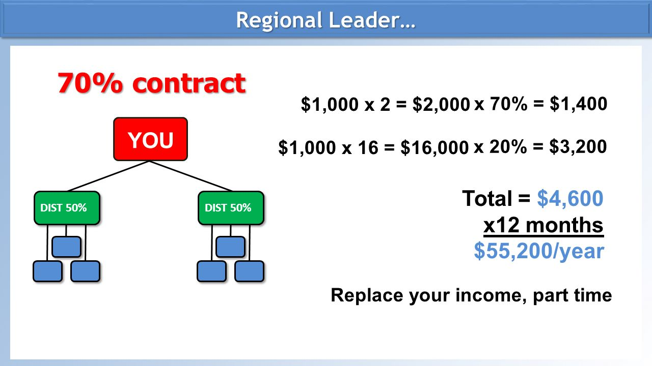 70% contract Regional Leader… YOU Total = $4,600 x12 months