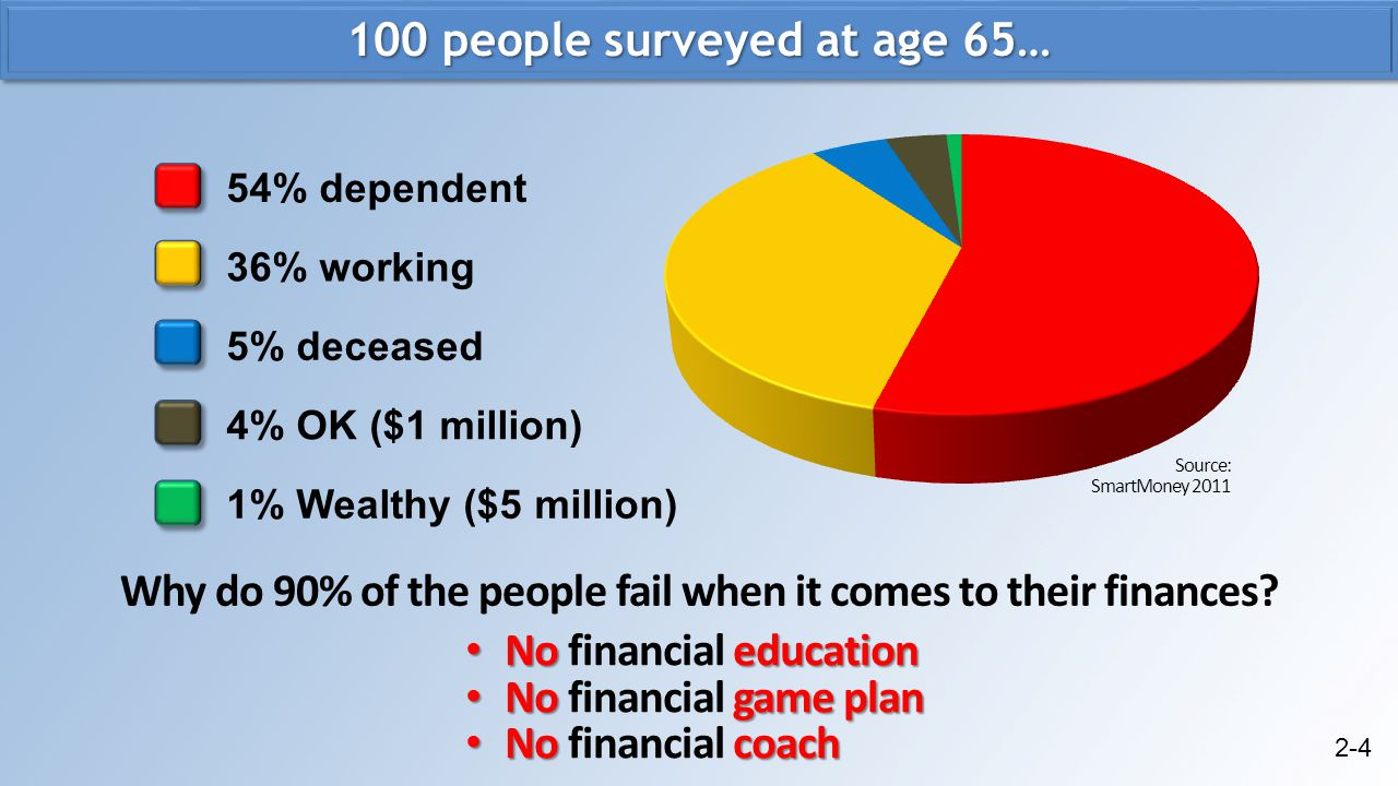 100 people surveyed at age 65…