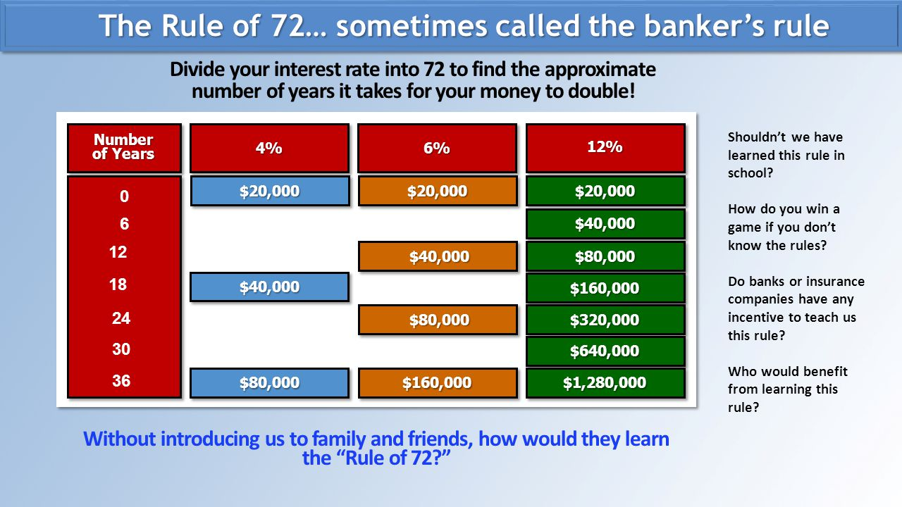 The Rule of 72… sometimes called the banker's rule