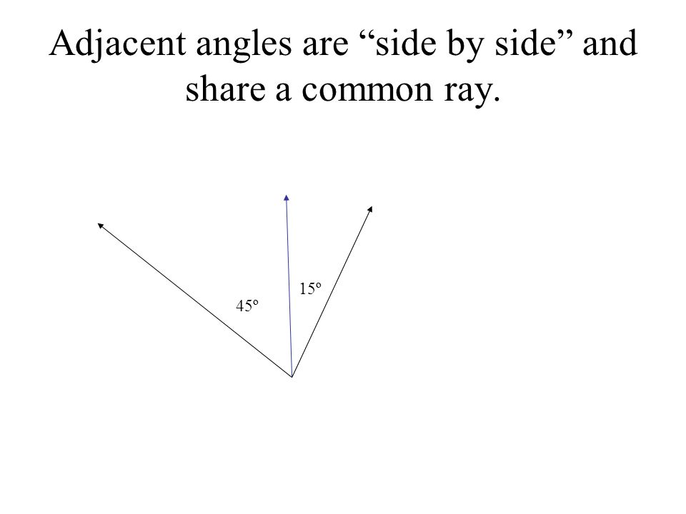 Adjacent angles are side by side and share a common ray.