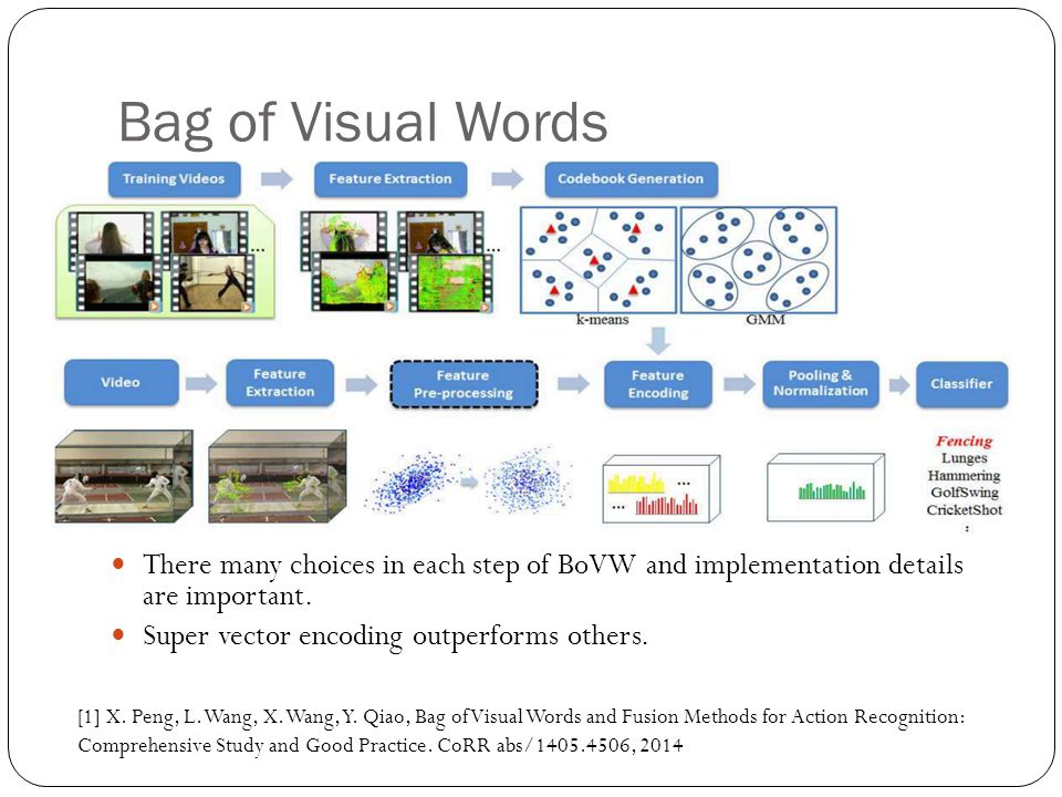 Bag of Visual Words There many choices in each step of BoVW and implementation details are important.