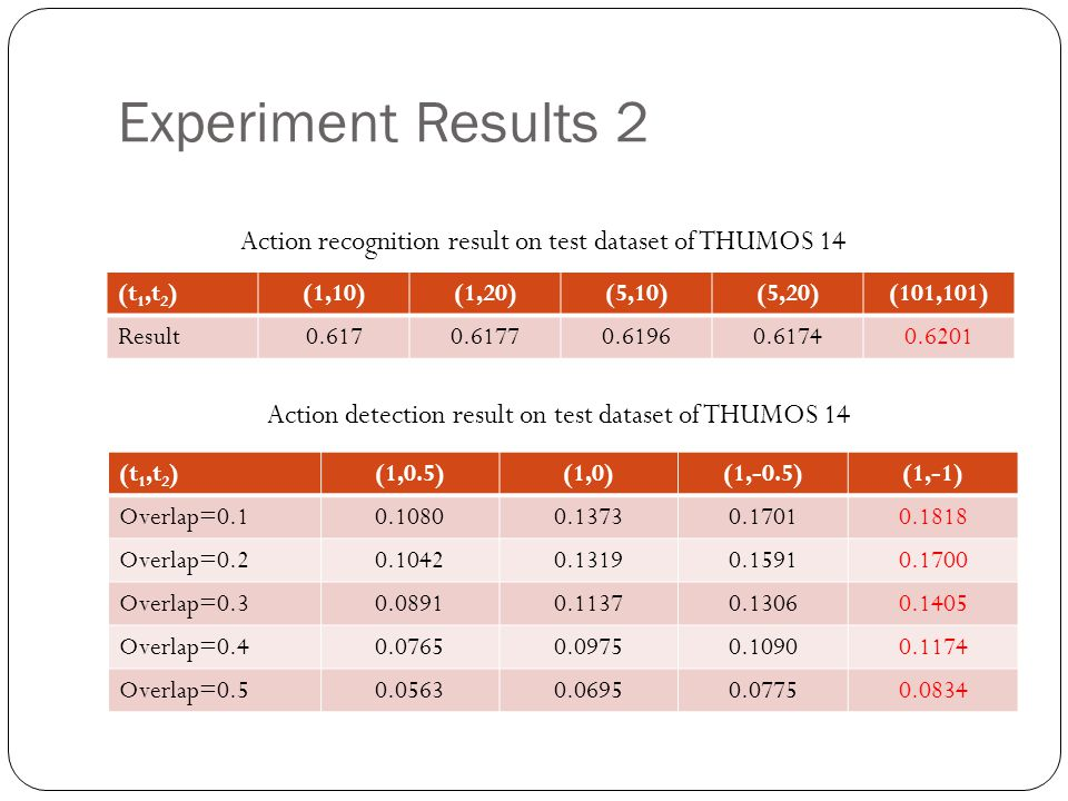 Experiment Results 2 Action recognition result on test dataset of THUMOS 14. (t1,t2) (1,10) (1,20)