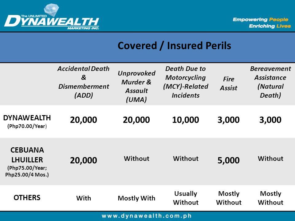 Covered / Insured Perils