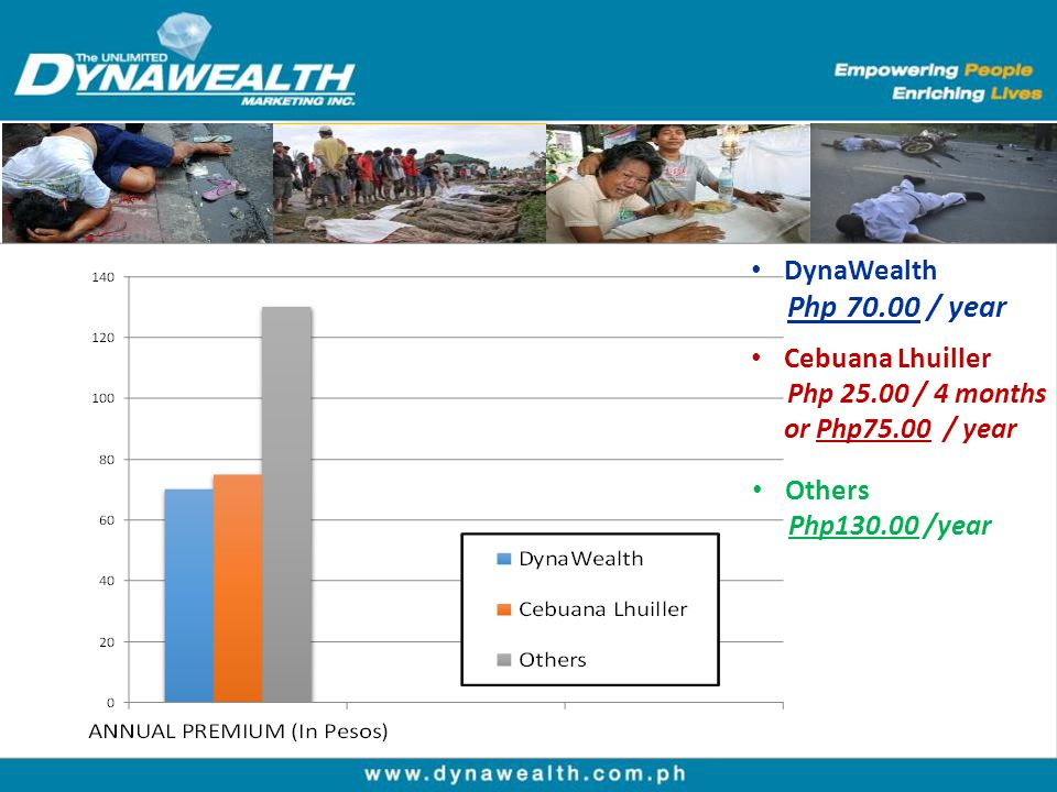 DynaWealth Cebuana Lhuiller or Php75.00 / year Others Php 70.00 / year
