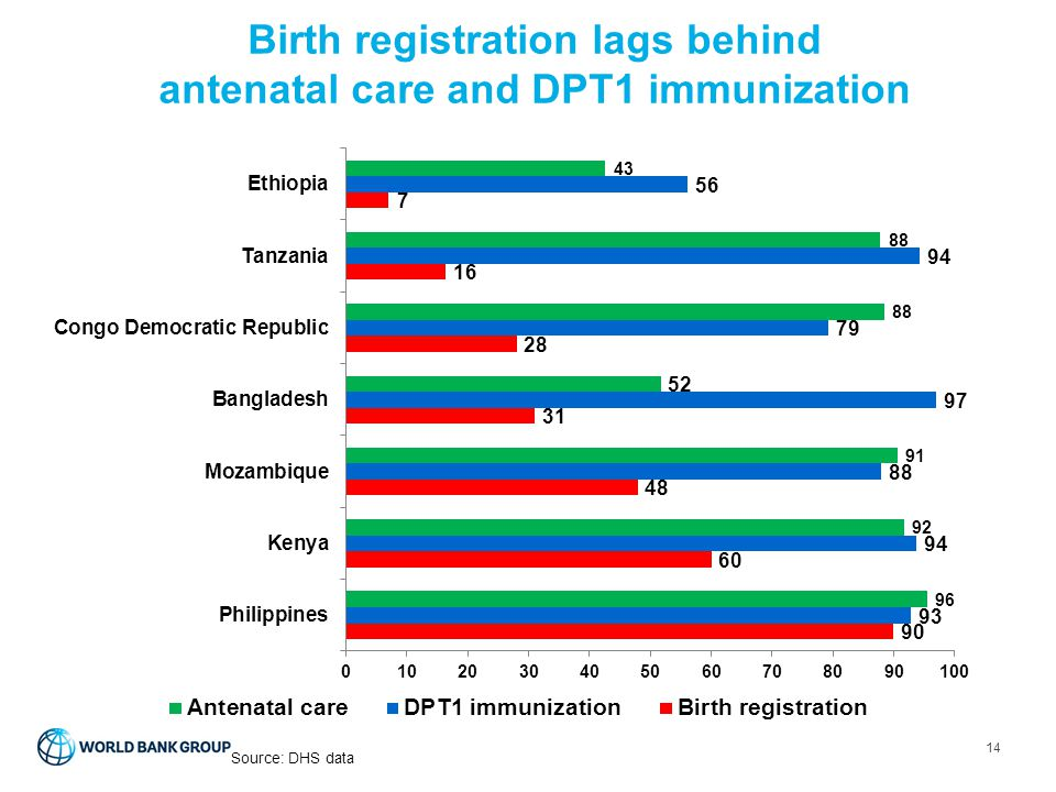 Birth registration lags behind antenatal care and DPT1 immunization