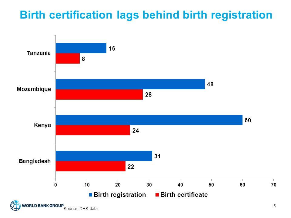 Birth certification lags behind birth registration