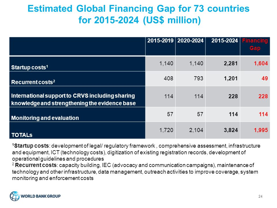 Estimated Global Financing Gap for 73 countries for 2015-2024 (US$ million)
