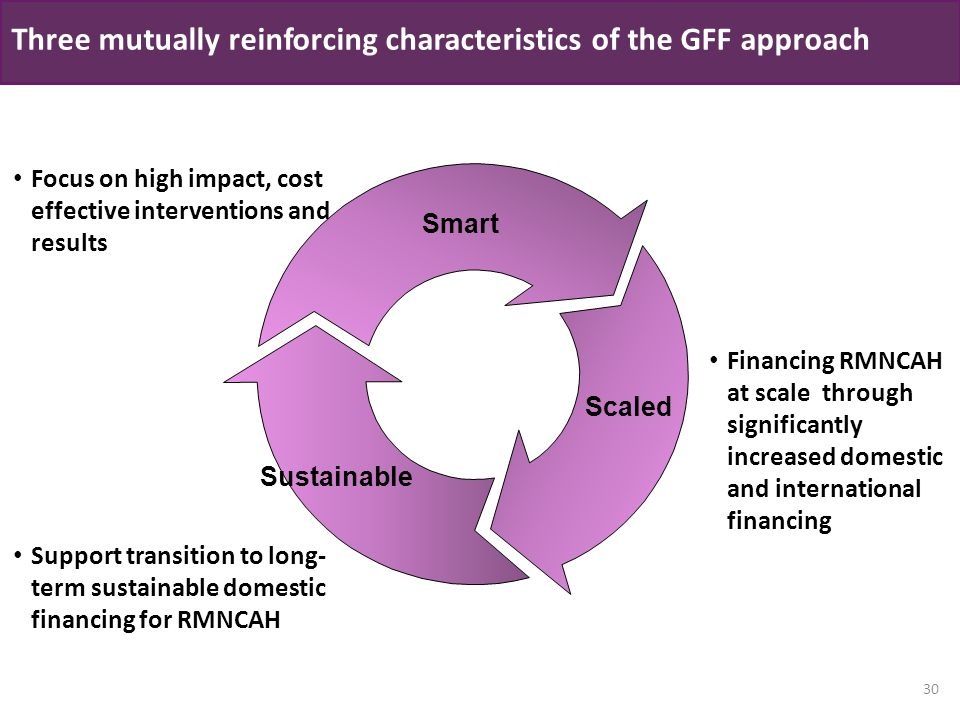 Three mutually reinforcing characteristics of the GFF approach