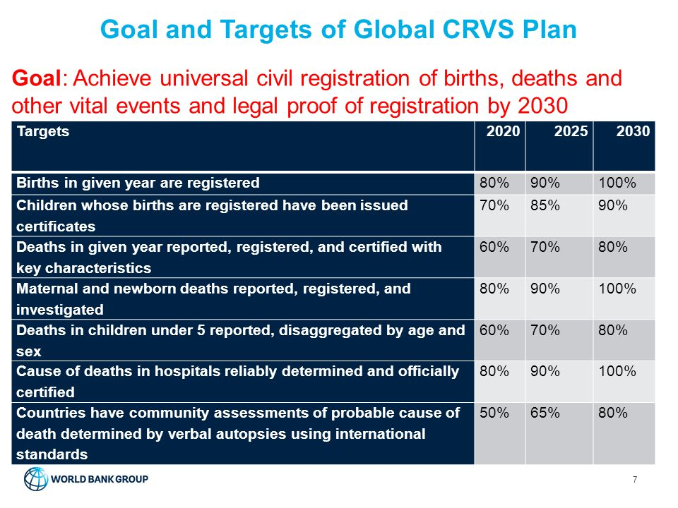 Goal and Targets of Global CRVS Plan