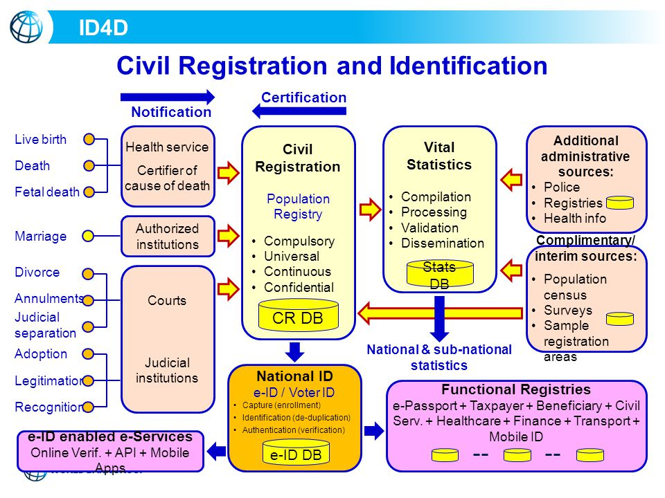 Civil Registration and Identification