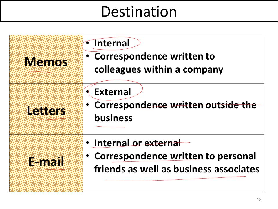 Lecture  Professional Communication  Ppt Video Online Download