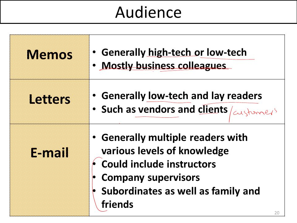 Audience Memos Letters E-mail Generally high-tech or low-tech