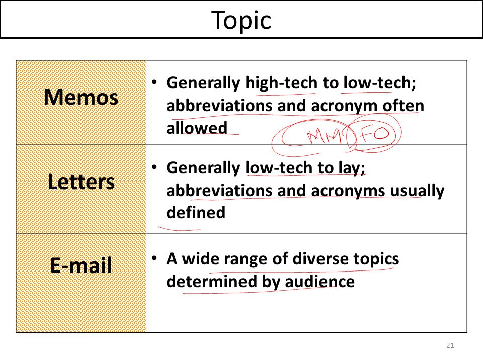 Topic Memos Letters E-mail