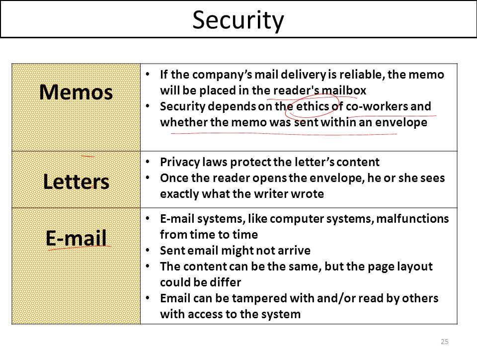 Security Memos Letters E-mail