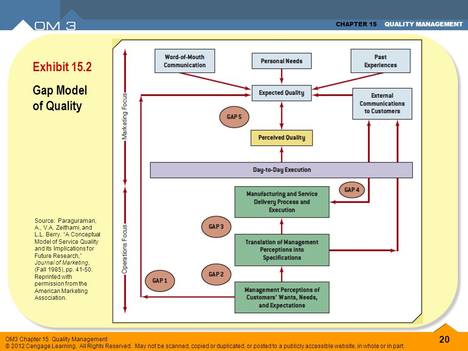 Exhibit 15.2 Gap Model of Quality