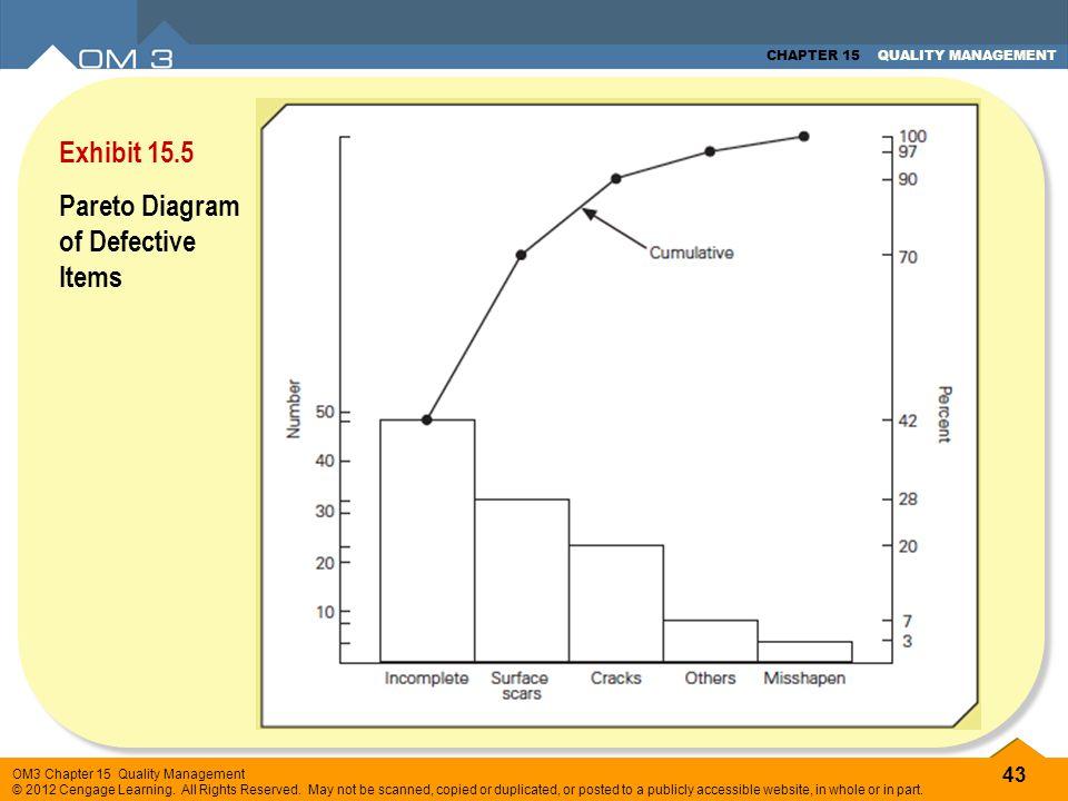 Exhibit 15.5 Pareto Diagram of Defective Items