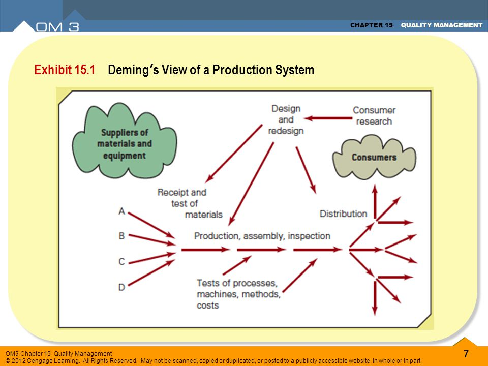 Exhibit 15.1 Deming's View of a Production System
