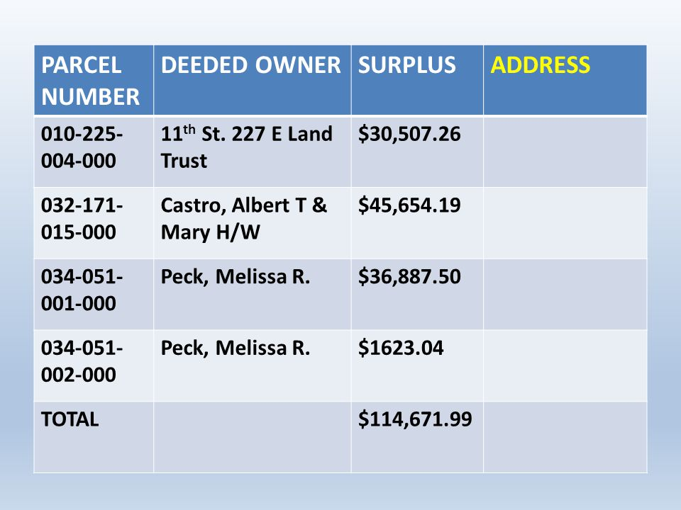 PARCEL NUMBER DEEDED OWNER SURPLUS ADDRESS 010-225-004-000