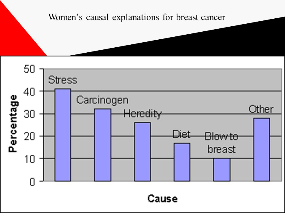 Women's causal explanations for breast cancer