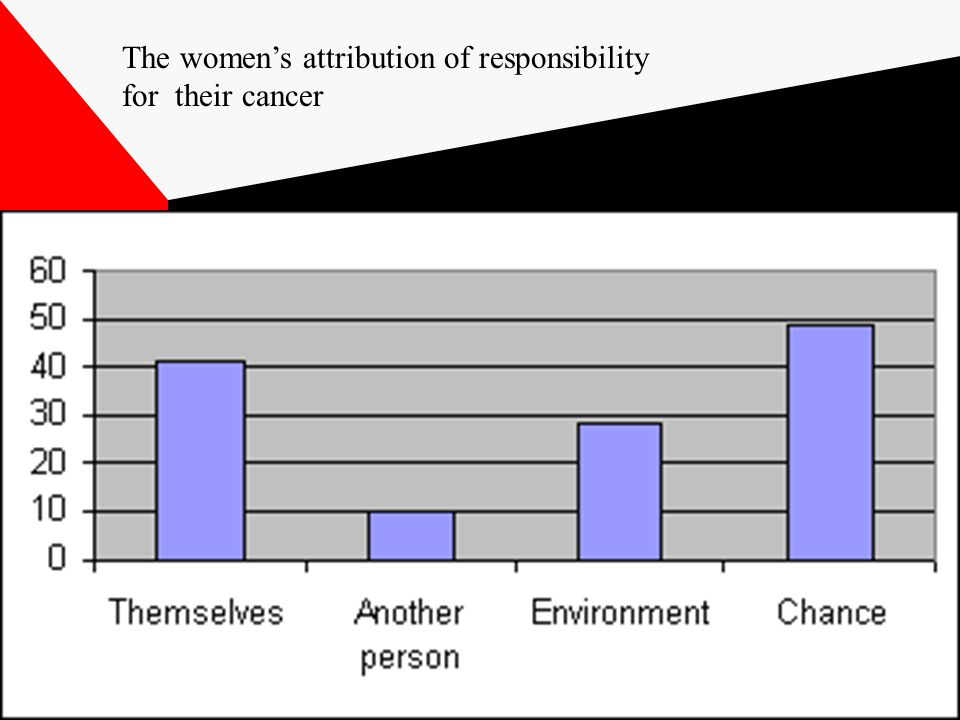 The women's attribution of responsibility for their cancer