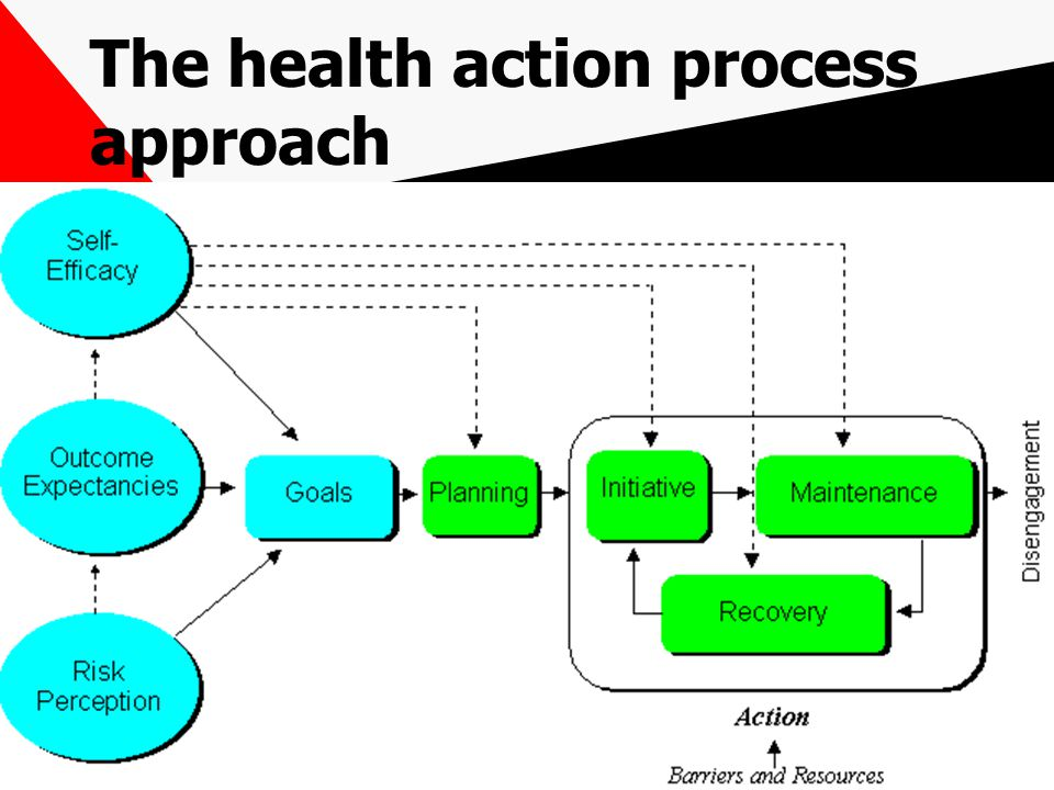 The health action process approach