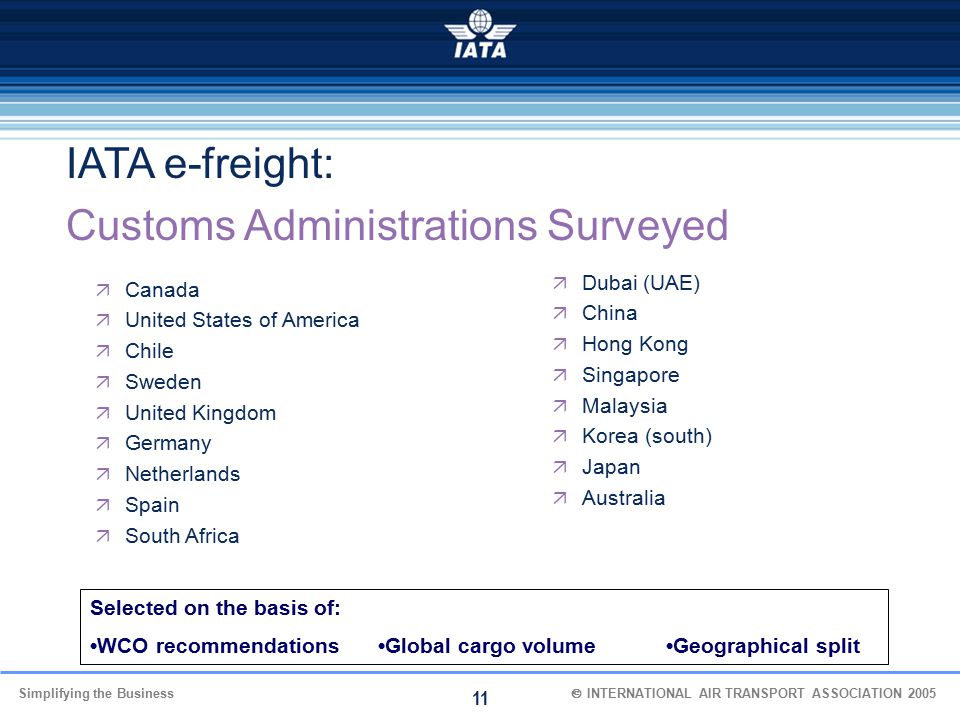 Customs Administrations Surveyed