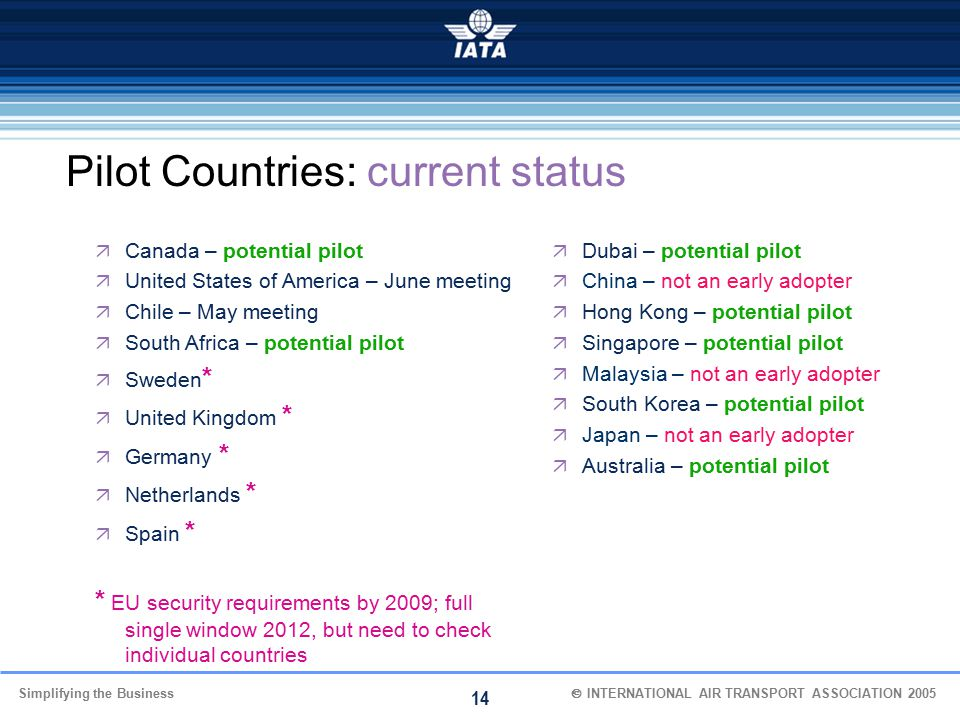 Pilot Countries: current status