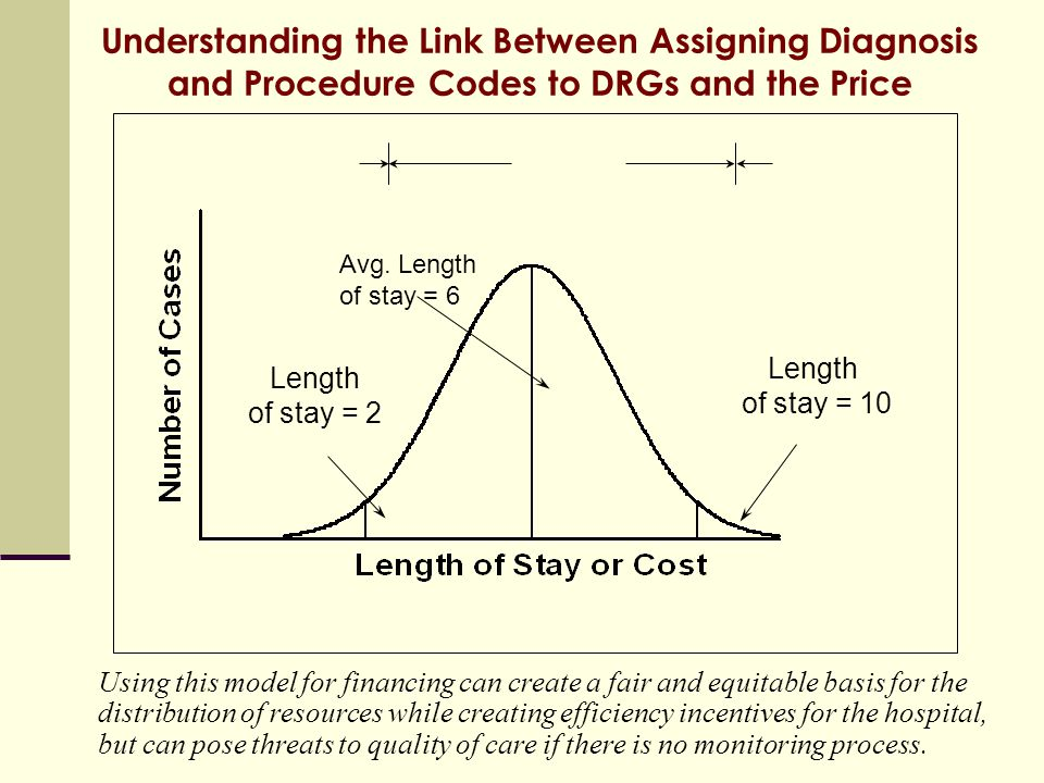 Understanding the Link Between Assigning Diagnosis and Procedure Codes to DRGs and the Price