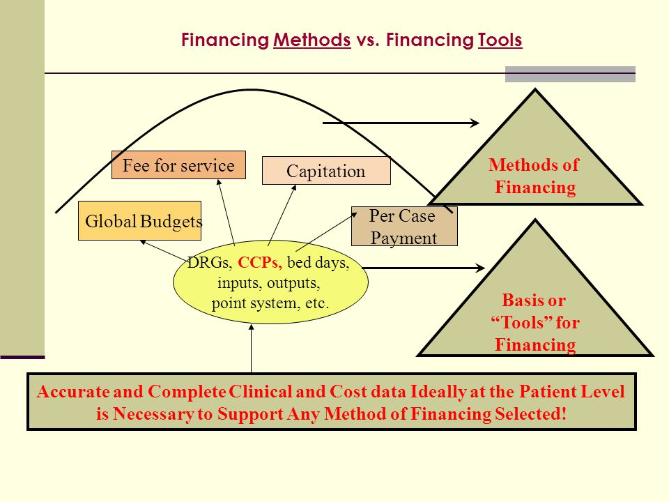 Financing Methods vs. Financing Tools