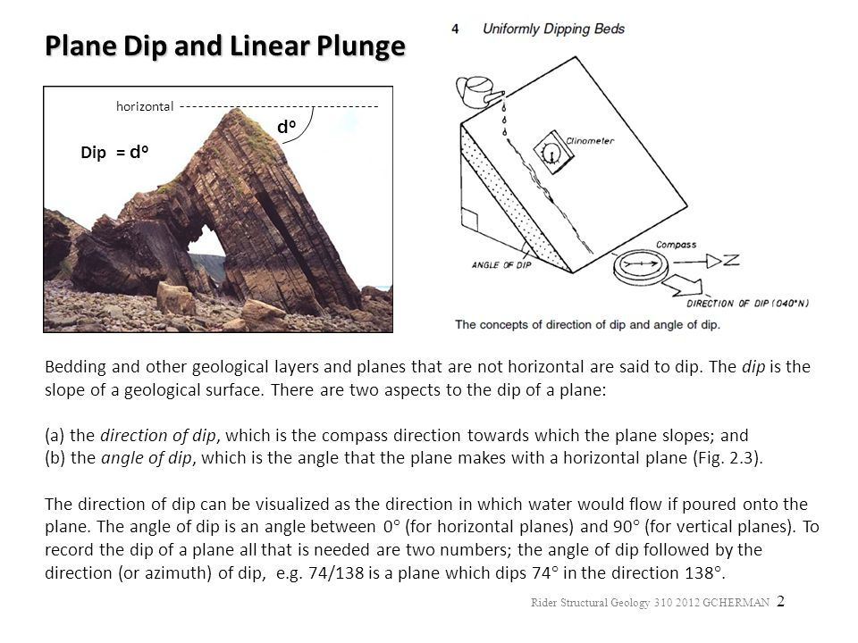 Plane Dip and Linear Plunge