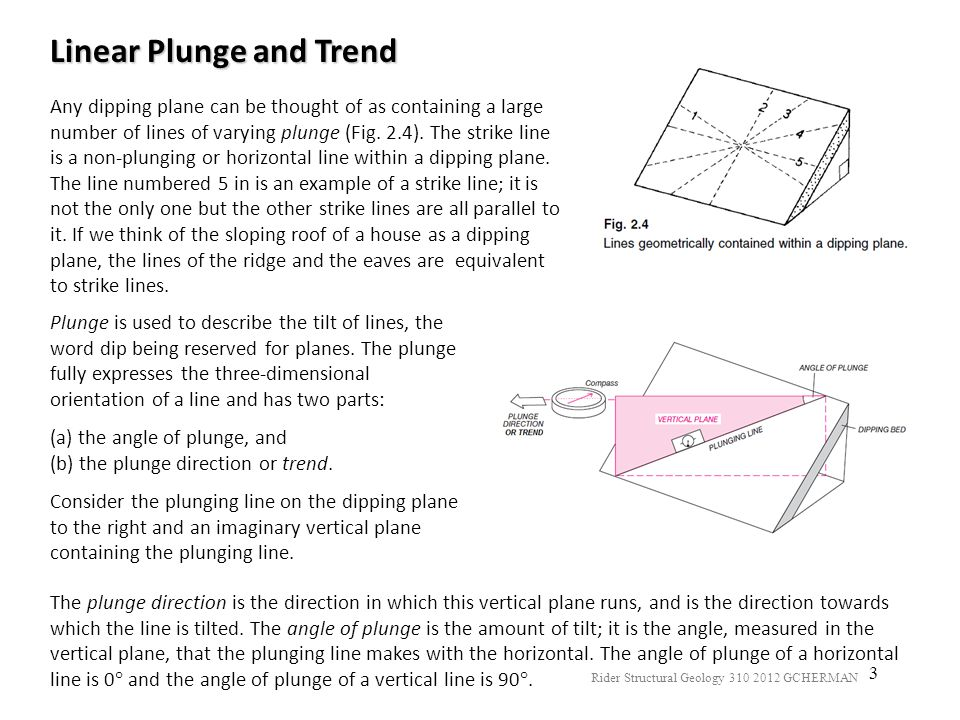 Linear Plunge and Trend