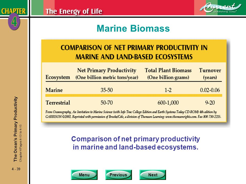 Marine Biomass The Ocean's Primary Productivity. Chapter 4 Pages 4-13 to 4-15.