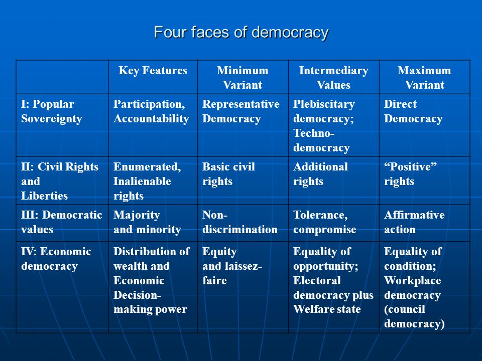 Four faces of democracy