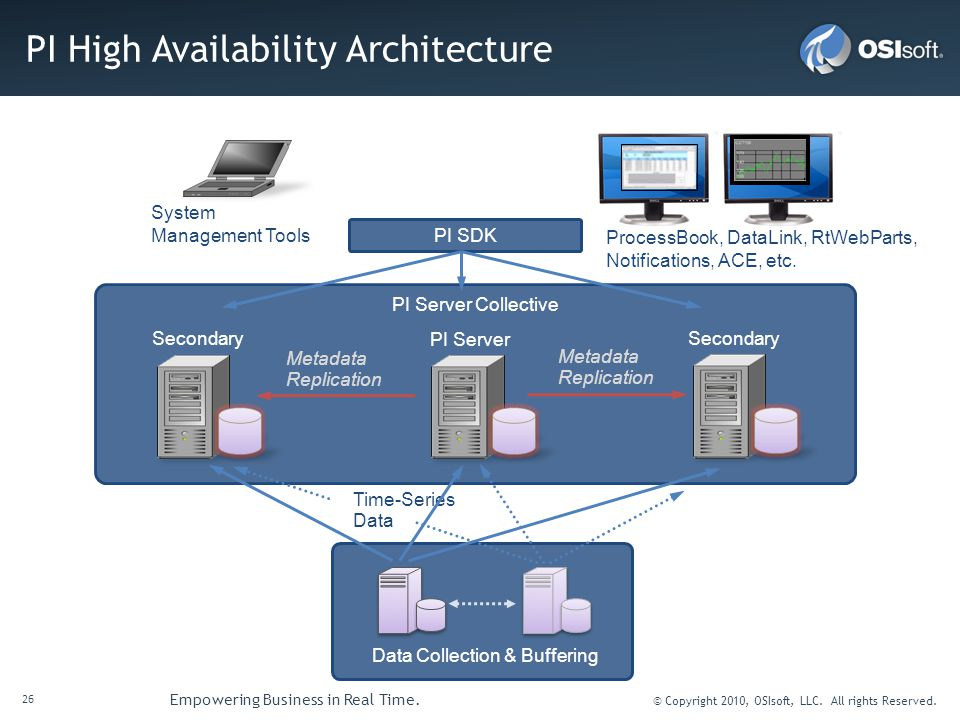PI High Availability Architecture