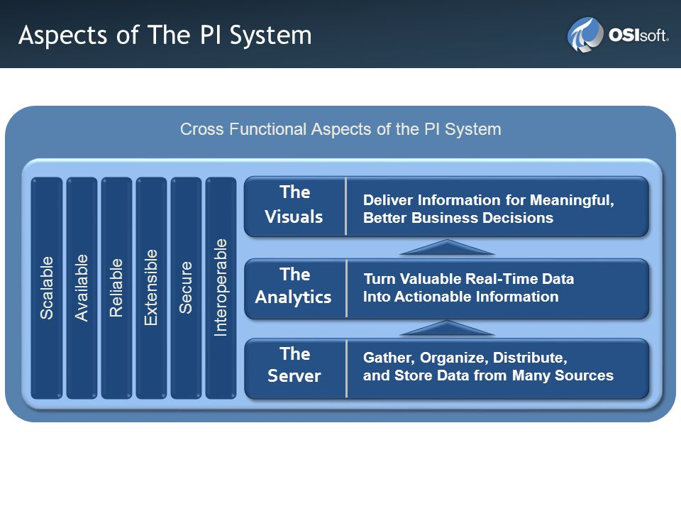 Aspects of The PI System