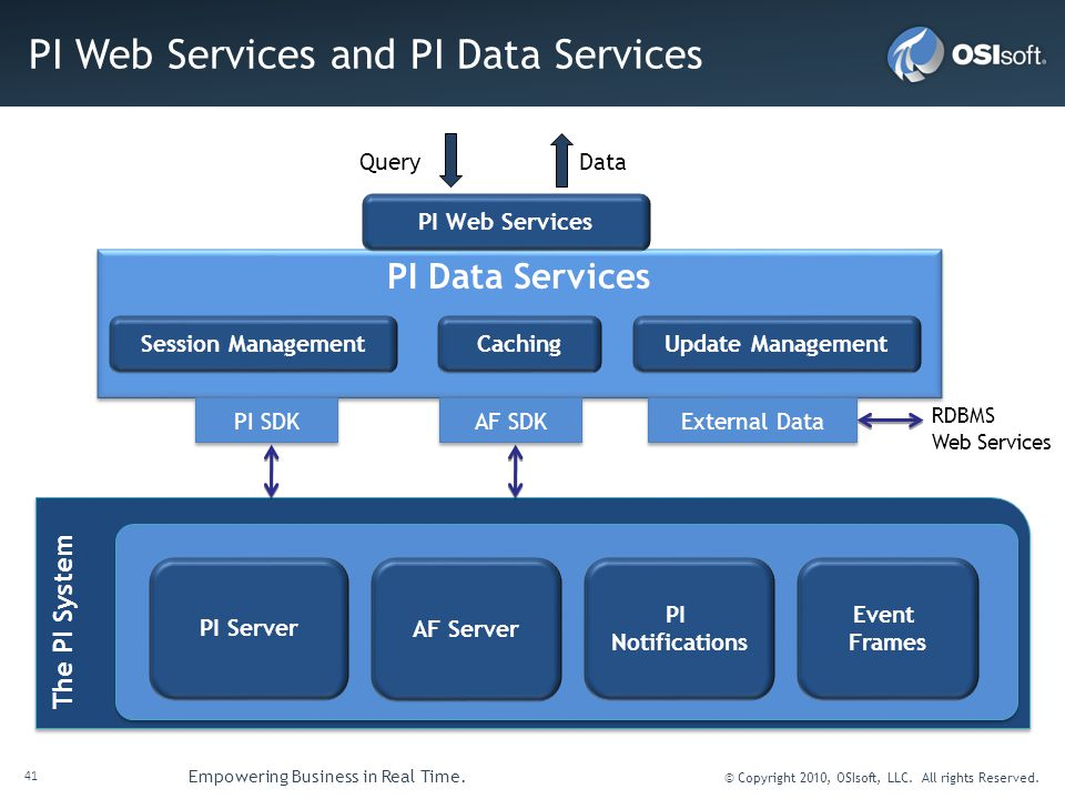 PI Web Services and PI Data Services